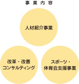 「人材力」「元気力」「現場力」の三つの力の向上が事業の柱